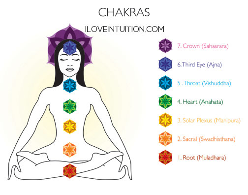 Chakra Smart – The 7 Energy Centers of Our Spirit Body